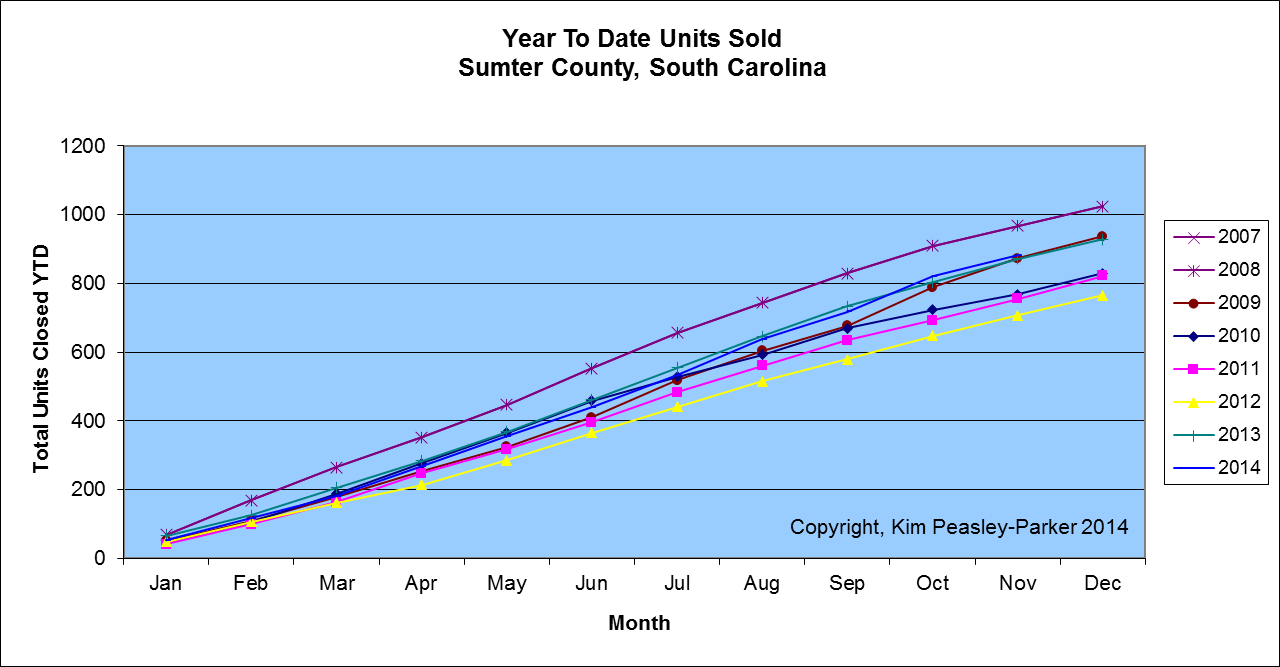 Sumter SC Real Estate Market YTD Solds